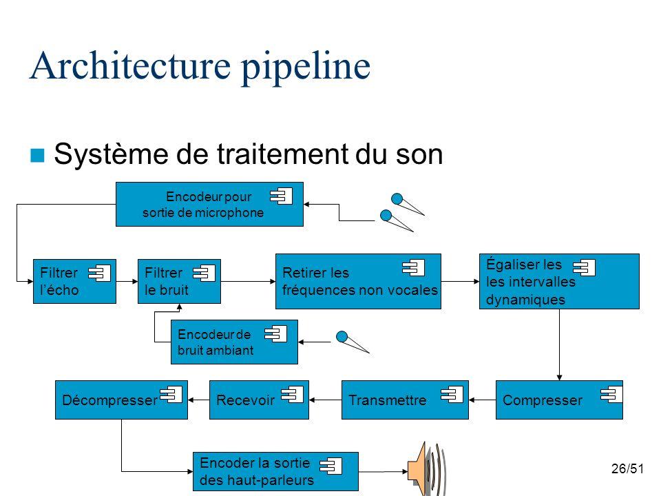 26/51 Architecture pipeline Système de traitement du son Encodeur pour sortie de microphone Filtrer lécho Filtrer le bruit Retirer les fréquences non