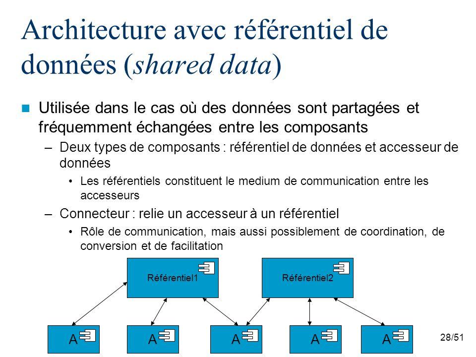 28/51 Architecture avec référentiel de données (shared data) Utilisée dans le cas où des données sont partagées et fréquemment échangées entre les composants –Deux types de composants : référentiel de données et accesseur de données Les référentiels constituent le medium de communication entre les accesseurs –Connecteur : relie un accesseur à un référentiel Rôle de communication, mais aussi possiblement de coordination, de conversion et de facilitation AAAAA Référentiel1 Référentiel2