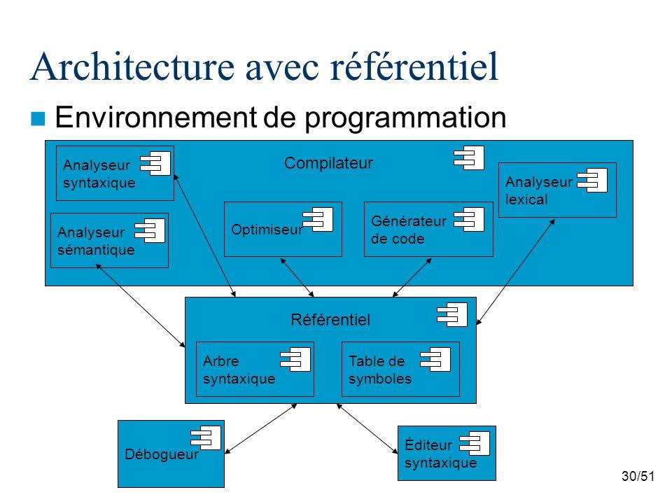 30/51 Architecture avec référentiel Environnement de programmation Débogueur Éditeur syntaxique Compilateur Référentiel Arbre syntaxique Table de symb