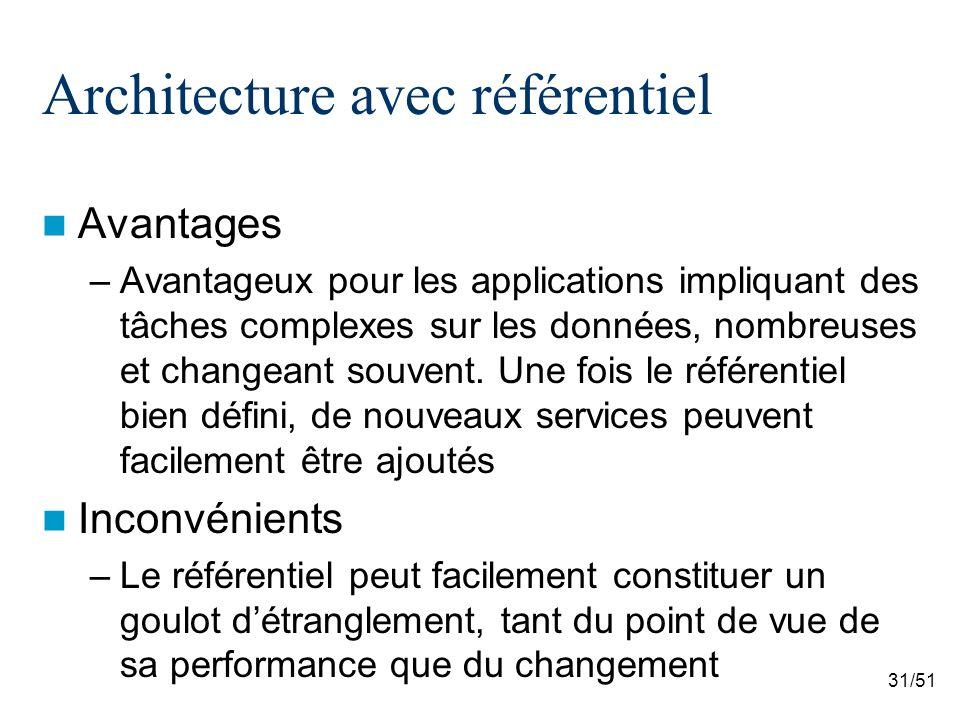 31/51 Architecture avec référentiel Avantages –Avantageux pour les applications impliquant des tâches complexes sur les données, nombreuses et changeant souvent.