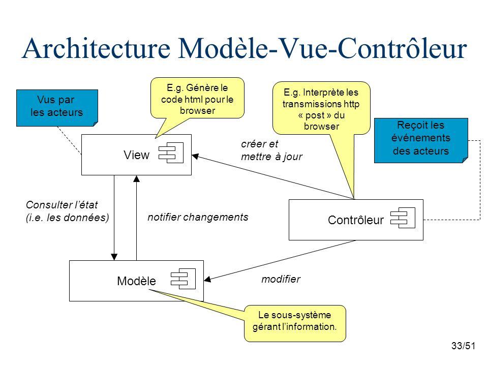33/51 Architecture Modèle-Vue-Contrôleur View Contrôleur Modèle créer et mettre à jour modifier notifier changements Reçoit les événements des acteurs Vus par les acteurs Consulter létat (i.e.