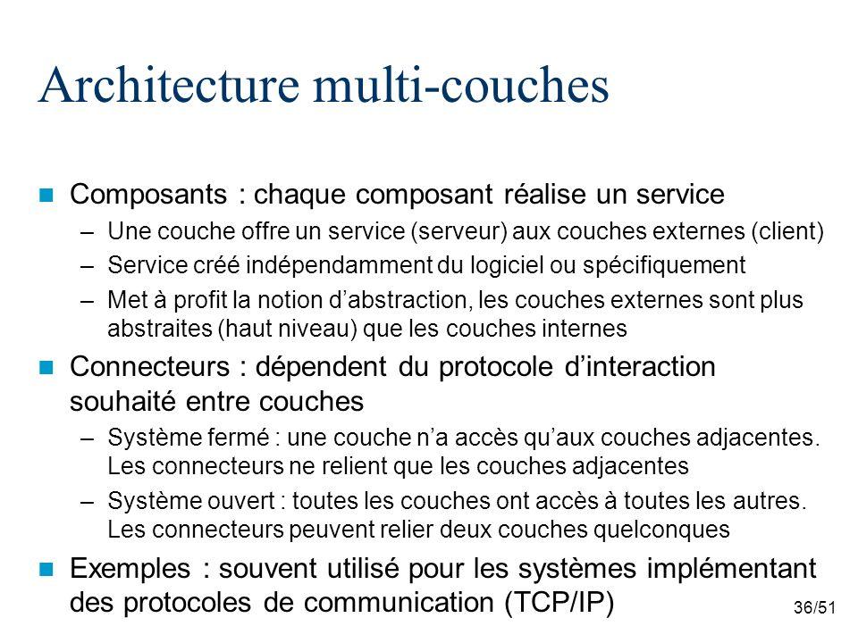 36/51 Architecture multi-couches Composants : chaque composant réalise un service –Une couche offre un service (serveur) aux couches externes (client)