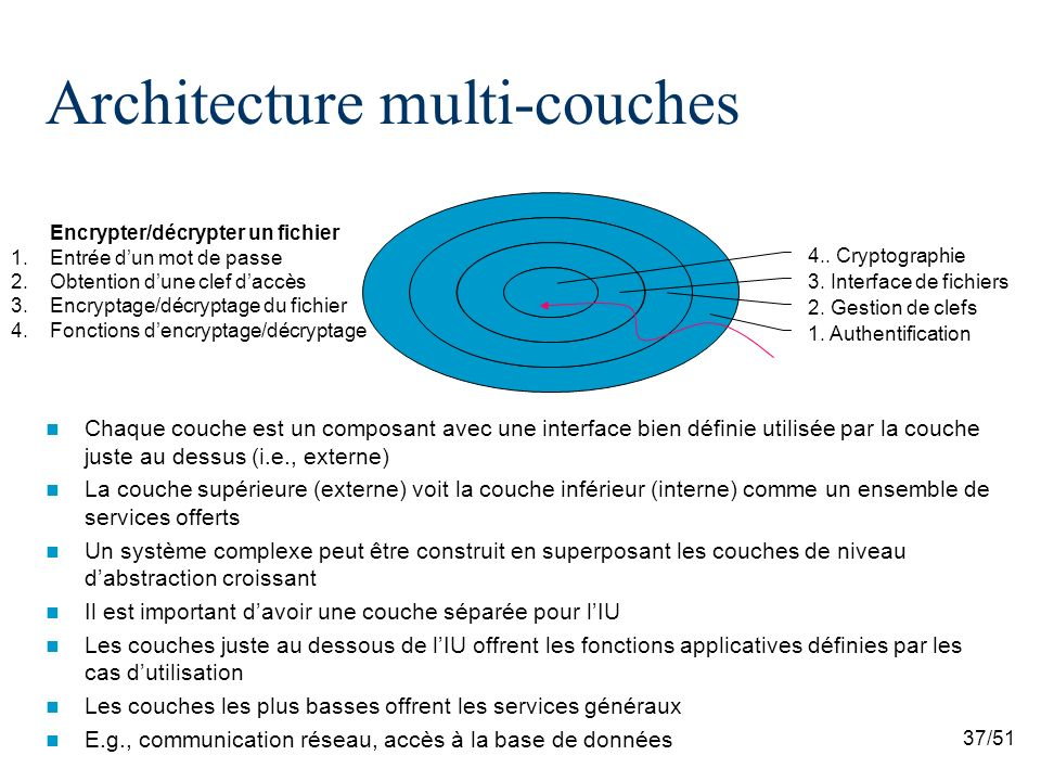 37/51 Architecture multi-couches Chaque couche est un composant avec une interface bien définie utilisée par la couche juste au dessus (i.e., externe) La couche supérieure (externe) voit la couche inférieur (interne) comme un ensemble de services offerts Un système complexe peut être construit en superposant les couches de niveau dabstraction croissant Il est important davoir une couche séparée pour lIU Les couches juste au dessous de lIU offrent les fonctions applicatives définies par les cas dutilisation Les couches les plus basses offrent les services généraux E.g., communication réseau, accès à la base de données 1.
