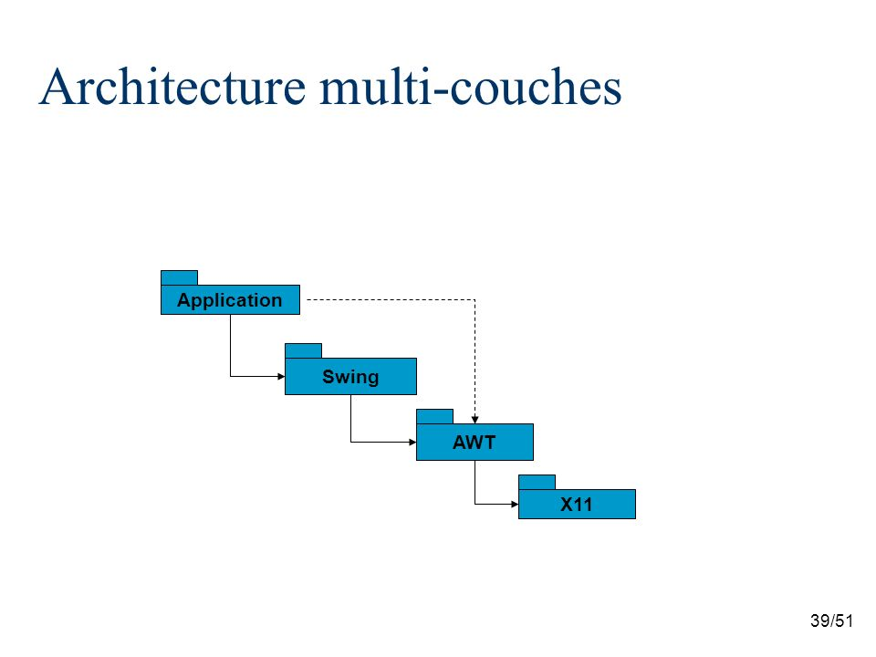 39/51 Architecture multi-couches Application Swing AWT X11