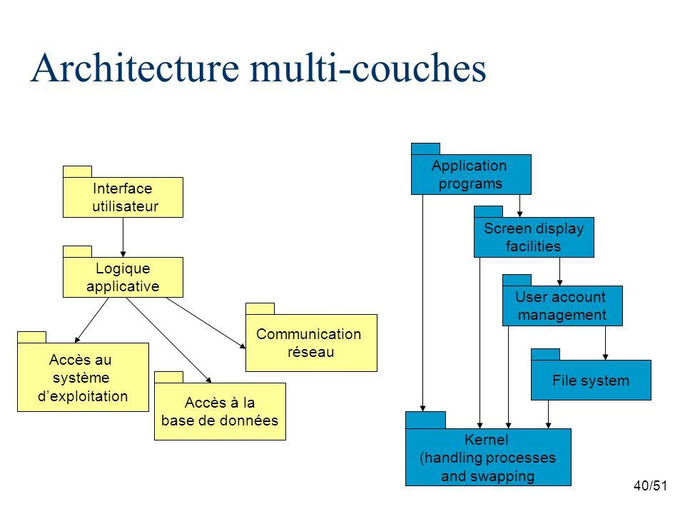 40/51 Architecture multi-couches Interface utilisateur Logique applicative Accès au système dexploitation Accès à la base de données Communication rés