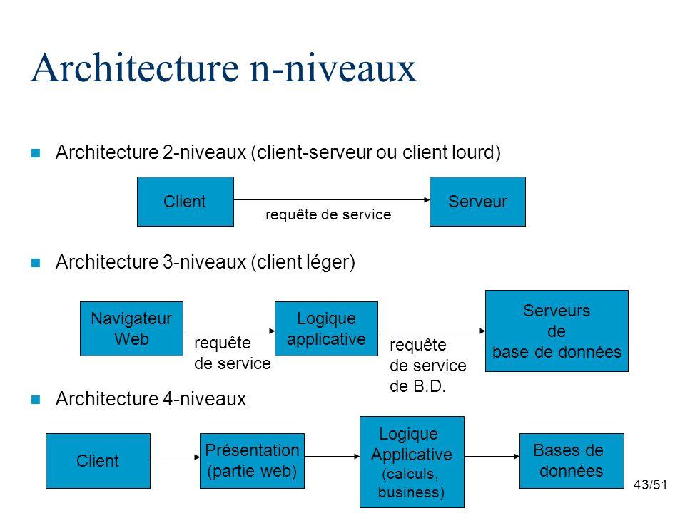 43/51 Architecture n-niveaux Architecture 2-niveaux (client-serveur ou client lourd) Architecture 3-niveaux (client léger) Architecture 4-niveaux Client Bases de données Navigateur Web Serveurs de base de données Logique applicative requête de service requête de service de B.D.