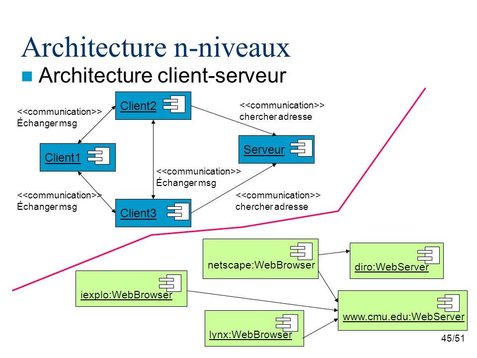 45/51 Architecture n-niveaux Architecture client-serveur Client1 Client2 Client3 Serveur > chercher adresse > Échanger msg > Échanger msg > Échanger msg > chercher adresse netscape:WebBrowser iexplo:WebBrowser lynx:WebBrowser diro:WebServer www.cmu.edu:WebServer