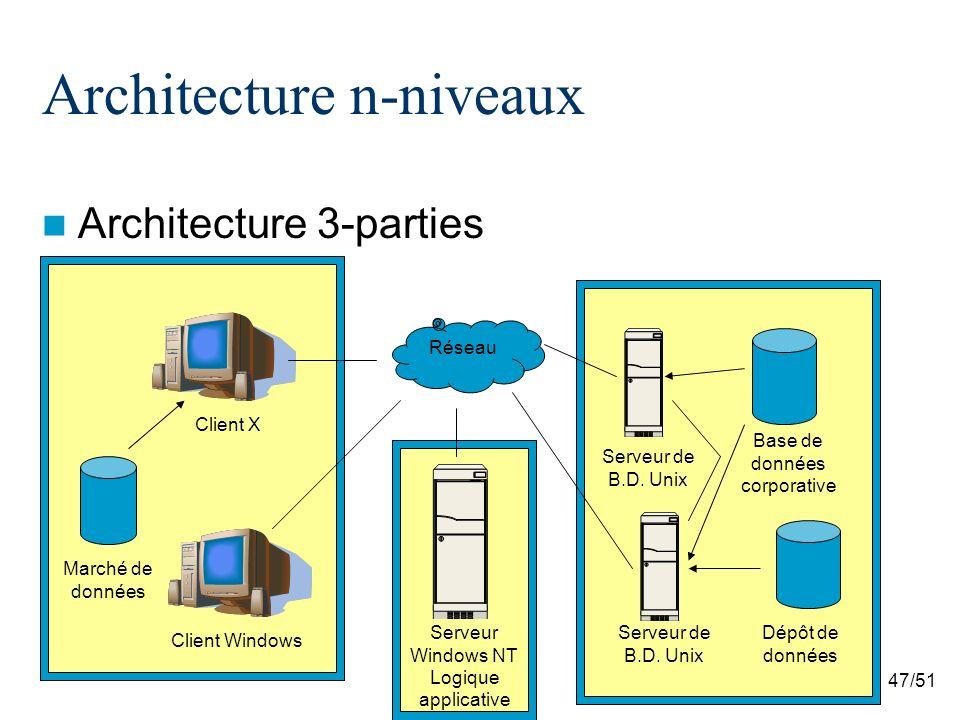 47/51 Architecture n-niveaux Architecture 3-parties Base de données corporative Dépôt de données Marché de données Client X Client Windows Serveur de B.D.