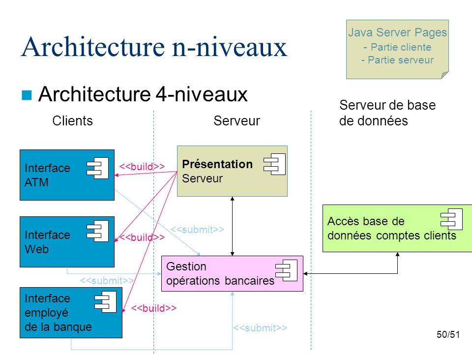 50/51 Architecture n-niveaux Architecture 4-niveaux Interface ATM Gestion opérations bancaires Présentation Serveur Interface Web Interface employé de