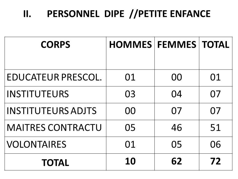 PERSONNEL CORPS HOMMESFEMMESTOTAL IEE 070007 INSTITUTEURS 080109 INSTITUTEURS ADJTS 010203 MAITRES CONTRACTU.