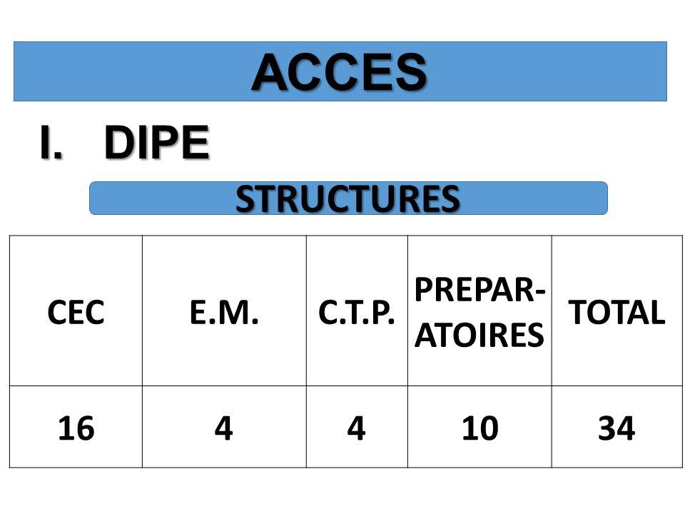 I.DIPE ACCES CECE.M.C.T.P. PREPAR- ATOIRES TOTAL 16441034 STRUCTURES