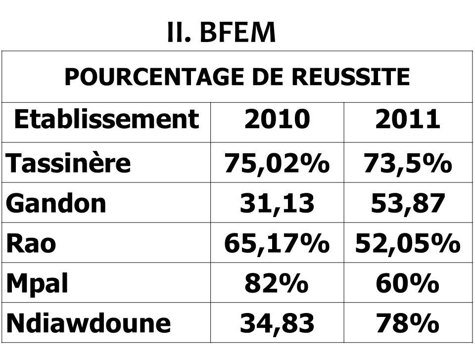 POURCENTAGE DE REUSSITE Années GarçonsFilleTotal 200968,39%65,67%66,06% 201076,98%78,17%77,57% 201169,55%72,88%71,20% 201274,39%68,70%71,64 I.CFEE