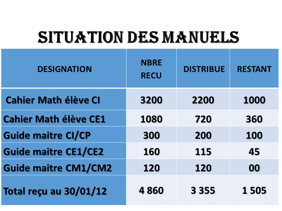 EXAMEN PROFESSIONNEL Examen Nbre de candidats Nombre de candidats vus CAP 7472 CEAP 11