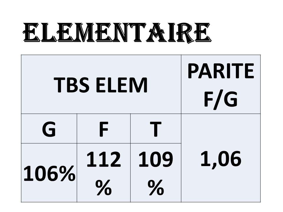 DIPE TBPS PARITE TBPS F/G GFT 1,22 14 % 17 % 16%