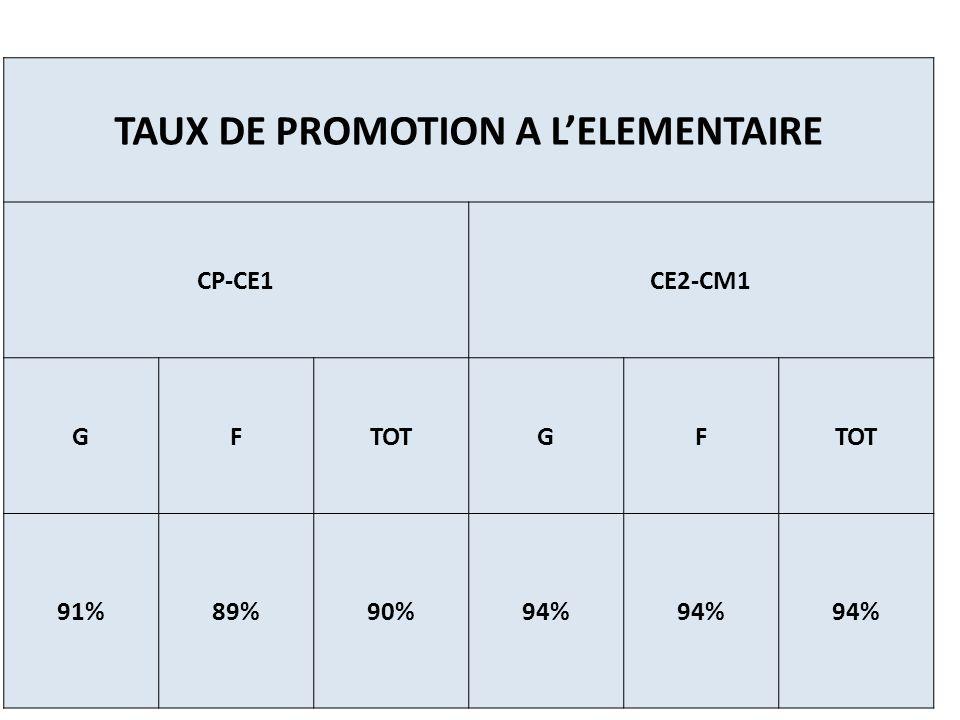 TBS MOYEN PARITE F/G GFT 0,99 64%63%