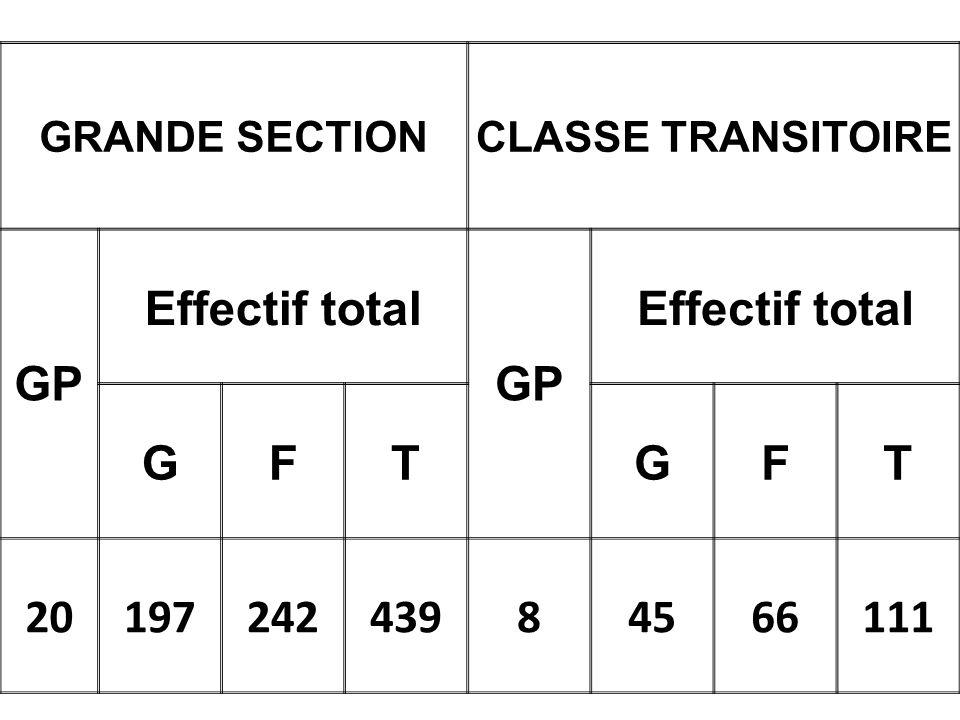 GRANDE SECTIONCLASSE TRANSITOIRE GP Effectif total GP Effectif total GFTGFT 2019724243984566111