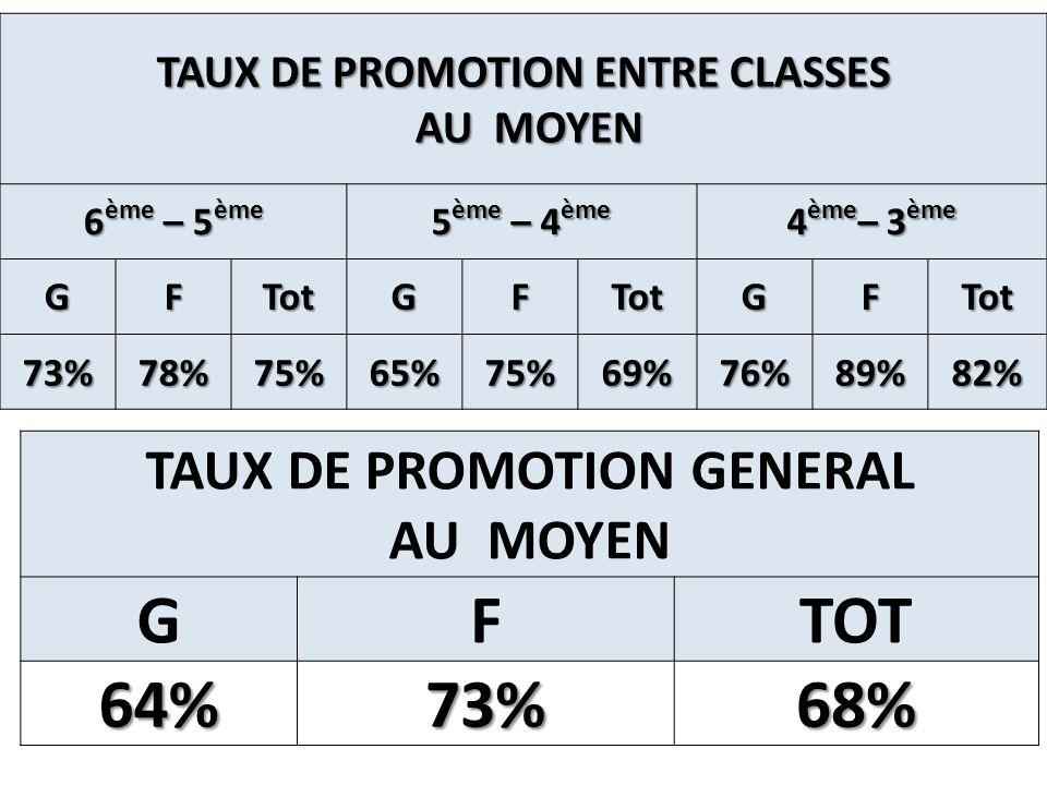 TAUX DE TRANSITION CM2 / 6 ème GFTOT 88%93%91% TAUX DE PROMOTION GENERAL A LELEMENTAIRE GFTOT 98%99%98%