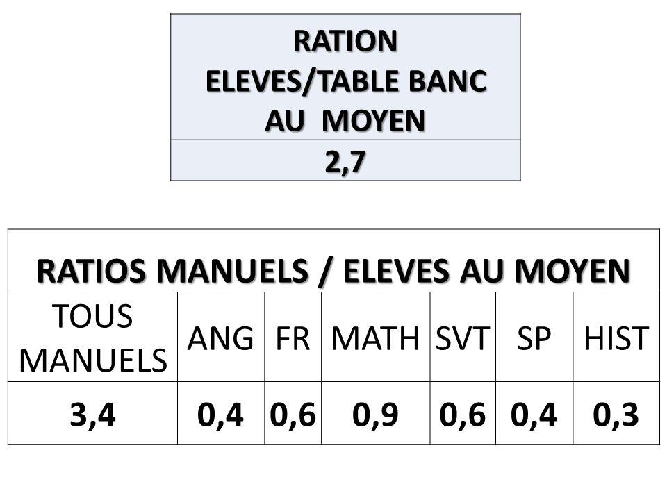 RATIOS MANUELS / ELEVES A LELEMENTAIRE TOUS MANUELS 1,64