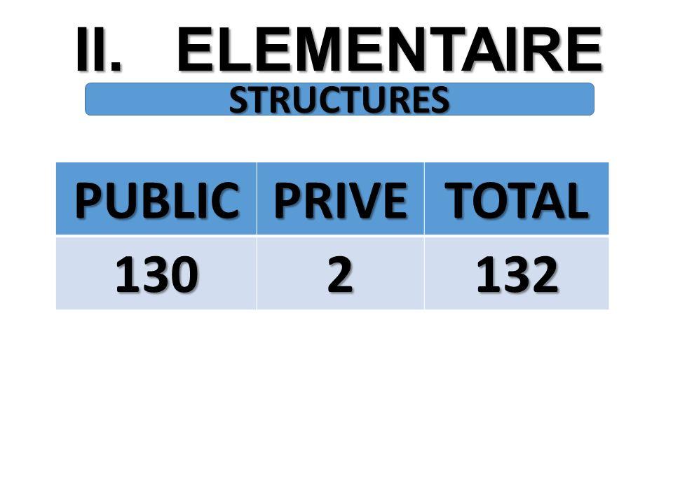 II.ELEMENTAIRE STRUCTURES PUBLICPRIVETOTAL 1302132
