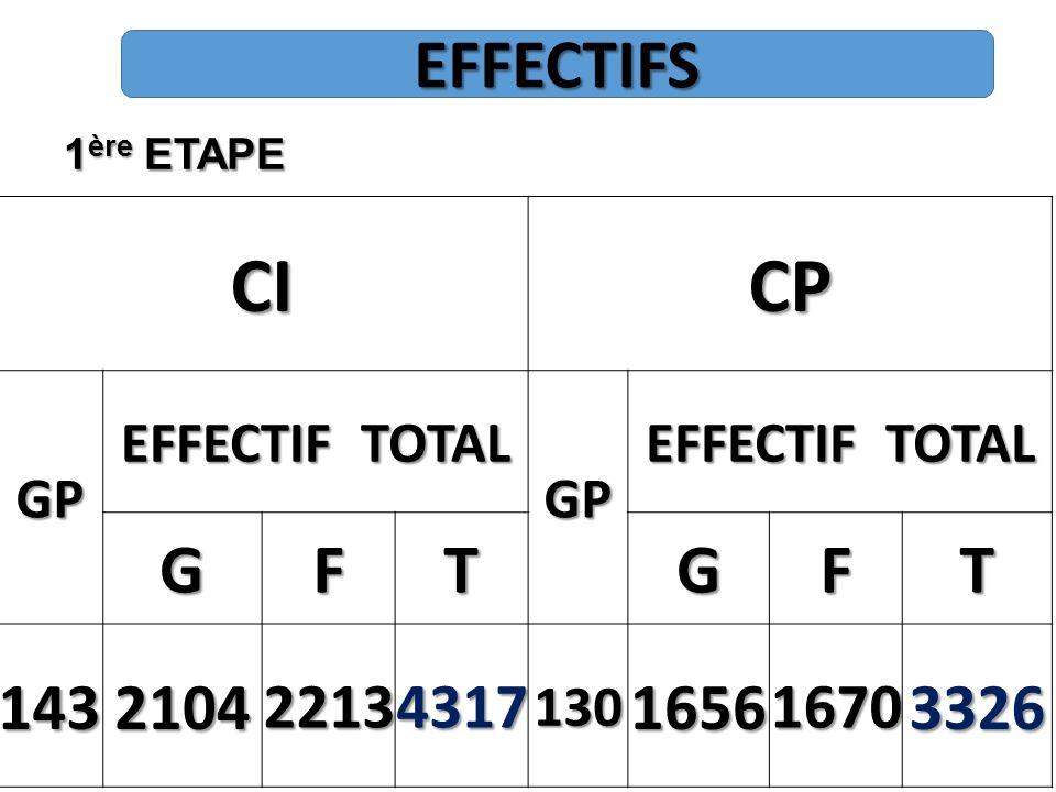 1 ère ETAPE EFFECTIFS CICP GP EFFECTIF TOTAL GP GFTGFT 143210422134317130165616703326