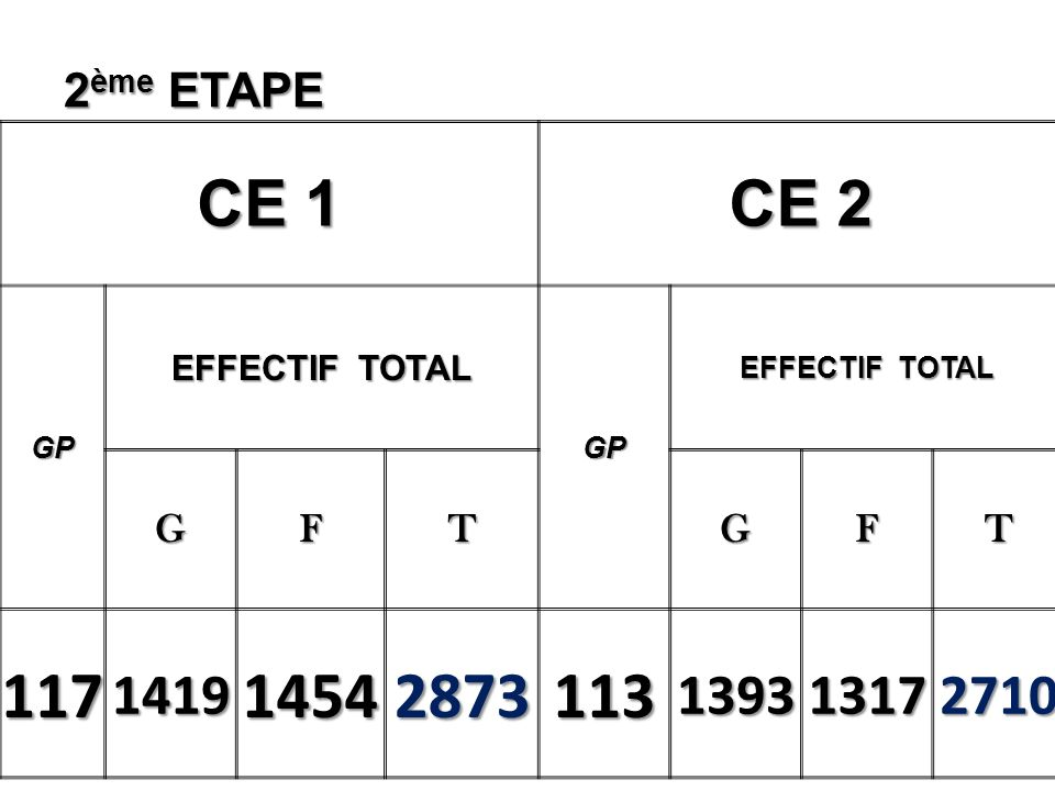 1 ère ETAPE EFFECTIFS CICP GP EFFECTIF TOTAL GP GFTGFT 143210422134317130165616703326