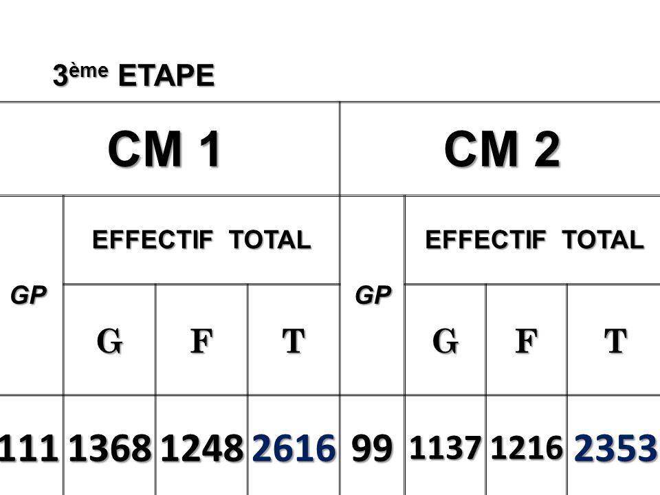 3 ème ETAPE CM 1 CM 2 GP EFFECTIF TOTAL GP GFTGFT 11113681248261699113712162353
