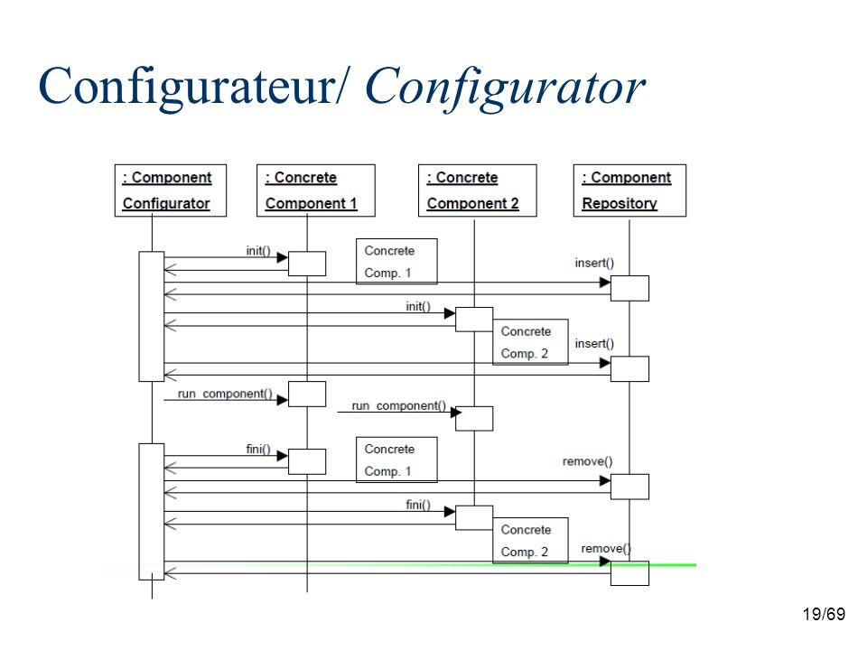 19/69 Configurateur/ Configurator