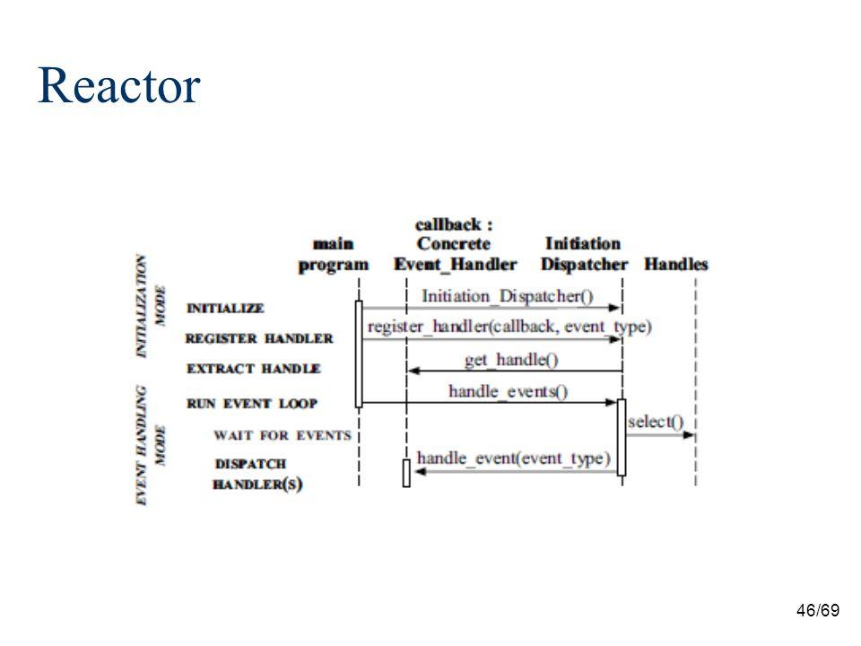 46/69 Reactor