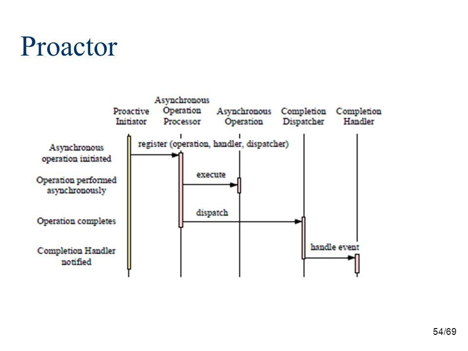 54/69 Proactor