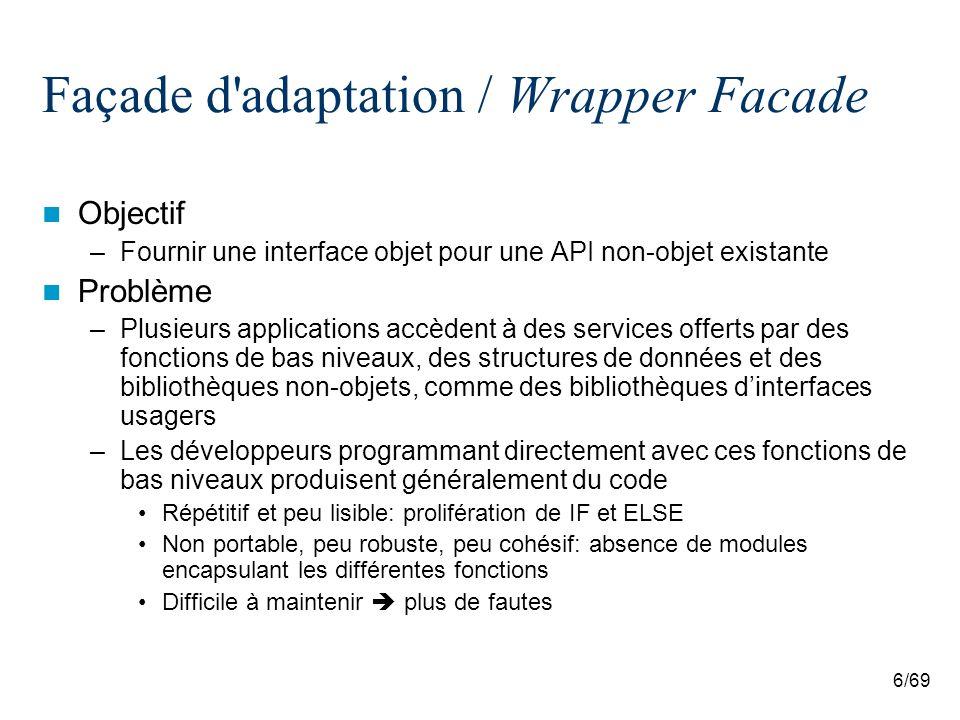 6/69 Façade d adaptation / Wrapper Facade Objectif –Fournir une interface objet pour une API non-objet existante Problème –Plusieurs applications accèdent à des services offerts par des fonctions de bas niveaux, des structures de données et des bibliothèques non-objets, comme des bibliothèques dinterfaces usagers –Les développeurs programmant directement avec ces fonctions de bas niveaux produisent généralement du code Répétitif et peu lisible: prolifération de IF et ELSE Non portable, peu robuste, peu cohésif: absence de modules encapsulant les différentes fonctions Difficile à maintenir plus de fautes