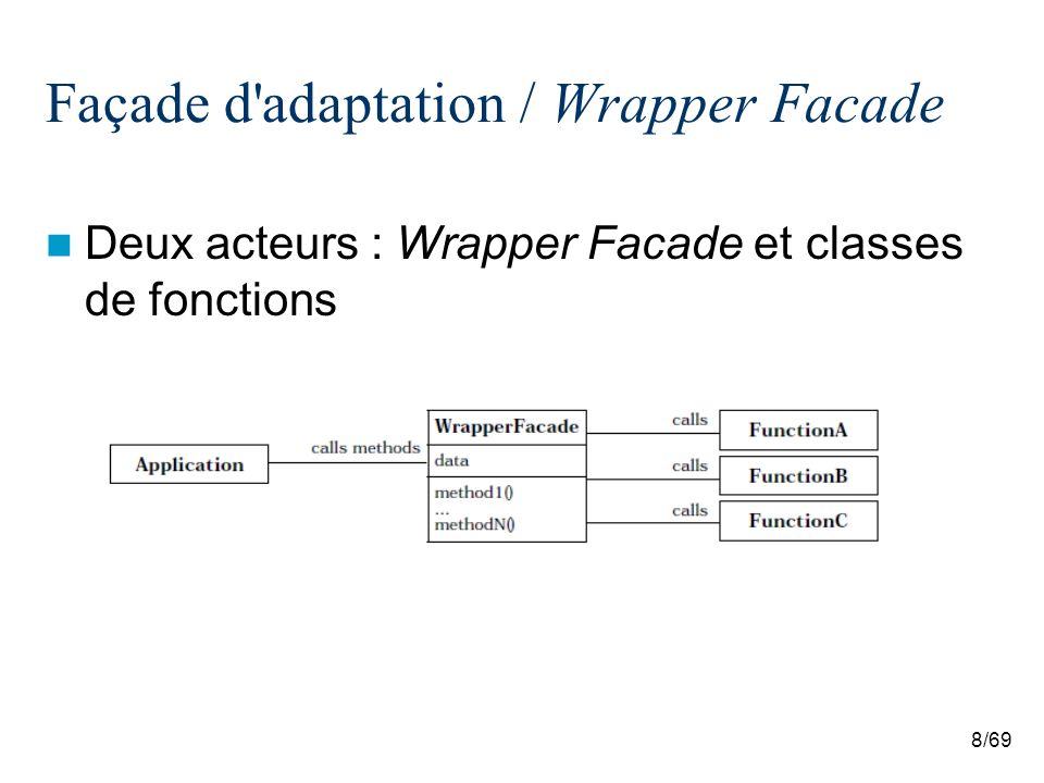 9/69 Façade d adaptation / Wrapper Facade Les collaborations sont directes –The application code invokes a method via an instance of the wrapper facade.