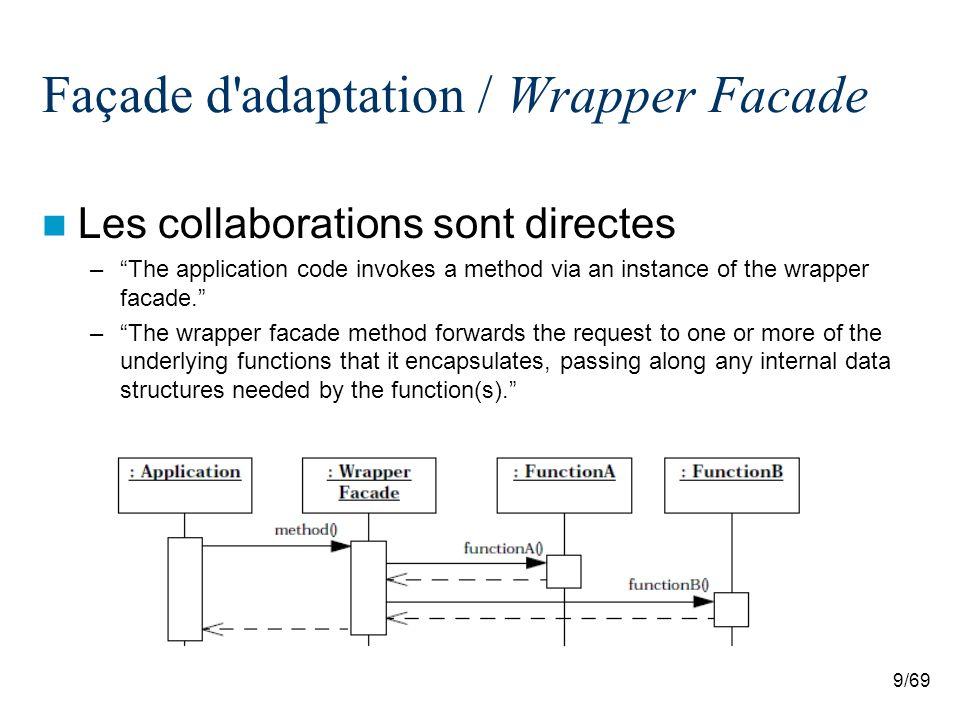 10/69 Façade d adaptation / Wrapper Facade Utilisations connues –Microsoft Foundation Classes (MFC) : offre un ensemble de Wrapper Facade encapsulant la plus part des fonctions de lAPI C Win32 –Autres Le cadriciel ACE La Java Virtual Machine et les bibliothèques Java telles que AWT, Swing, …