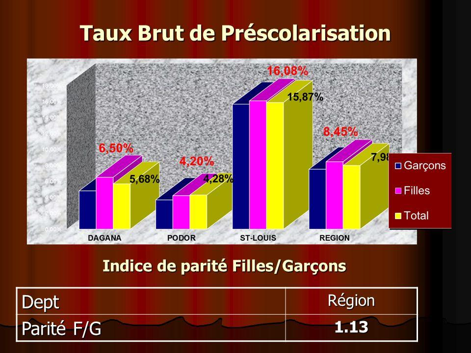 Taux Brut de Préscolarisation DeptRégion Parité F/G 1.13 Indice de parité Filles/Garçons