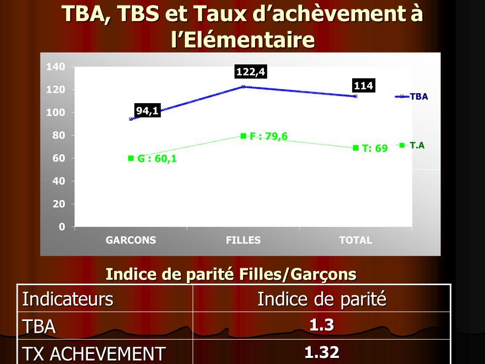 TBA, TBS et Taux dachèvement à lElémentaire Indicateurs Indice de parité TBA1.3 TX ACHEVEMENT 1.32 Indice de parité Filles/Garçons