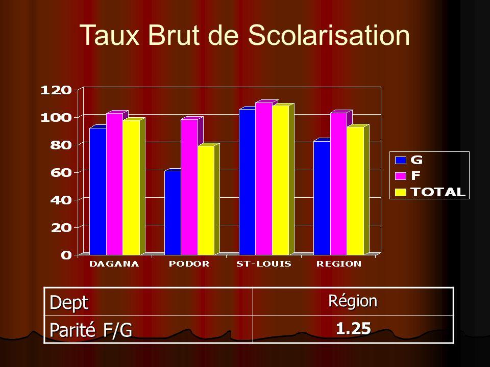 Taux Brut de ScolarisationDeptRégion Parité F/G 1.25
