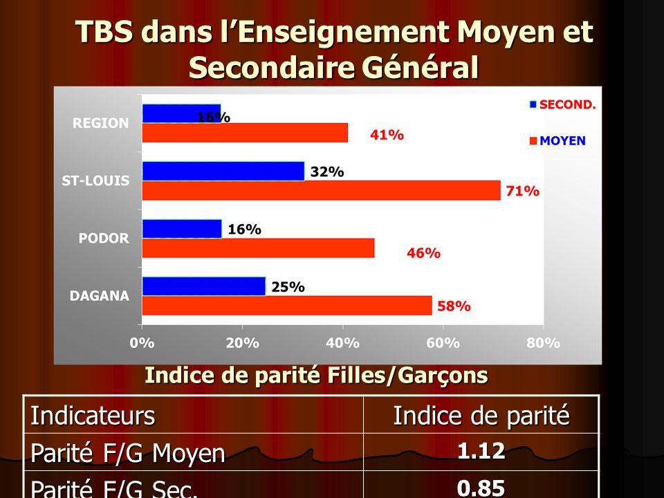 TBS dans lEnseignement Moyen et Secondaire Général Indicateurs Indice de parité Parité F/G Moyen 1.12 Parité F/G Sec.