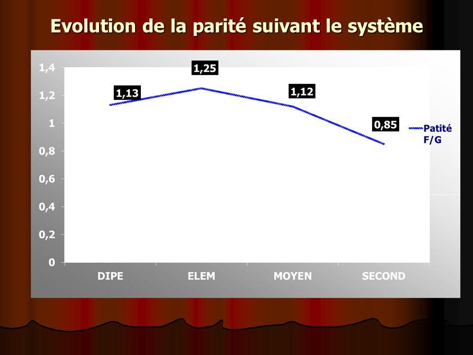 Evolution de la parité suivant le système