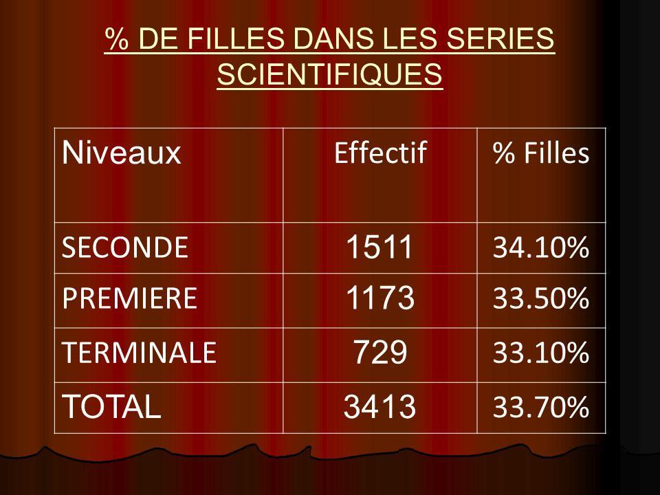 % DE FILLES DANS LES SERIES SCIENTIFIQUES Niveaux Effectif% Filles SECONDE 1511 34.10% PREMIERE 1173 33.50% TERMINALE 729 33.10% TOTAL3413 33.70%