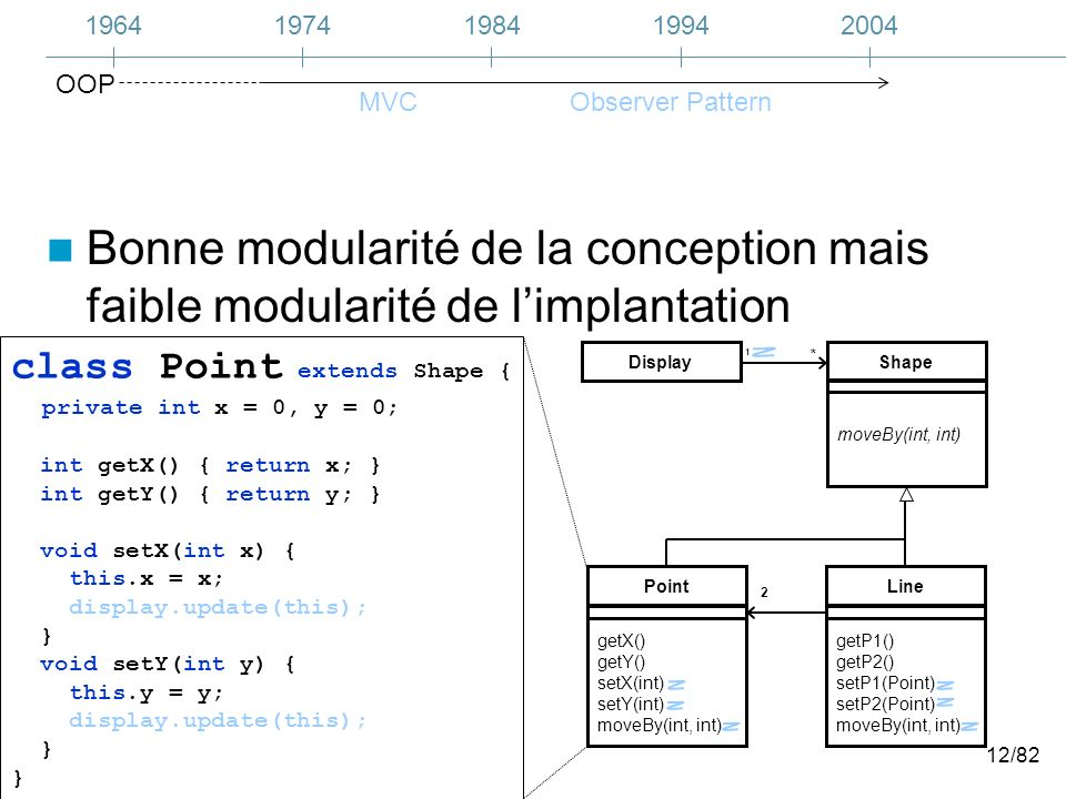 12/82 Bonne modularité de la conception mais faible modularité de limplantation class Point extends Shape { private int x = 0, y = 0; int getX() { return x; } int getY() { return y; } void setX(int x) { this.x = x; display.update(this); } void setY(int y) { this.y = y; display.update(this); } 1 Display 2 Point getX() getY() setX(int) setY(int) moveBy(int, int) Line getP1() getP2() setP1(Point) setP2(Point) moveBy(int, int) Shape moveBy(int, int) * 19641974200419841994 MVCObserver Pattern OOP