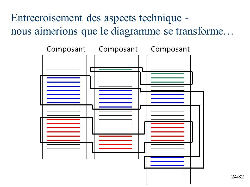 24/82 Entrecroisement des aspects technique - nous aimerions que le diagramme se transforme… Composant
