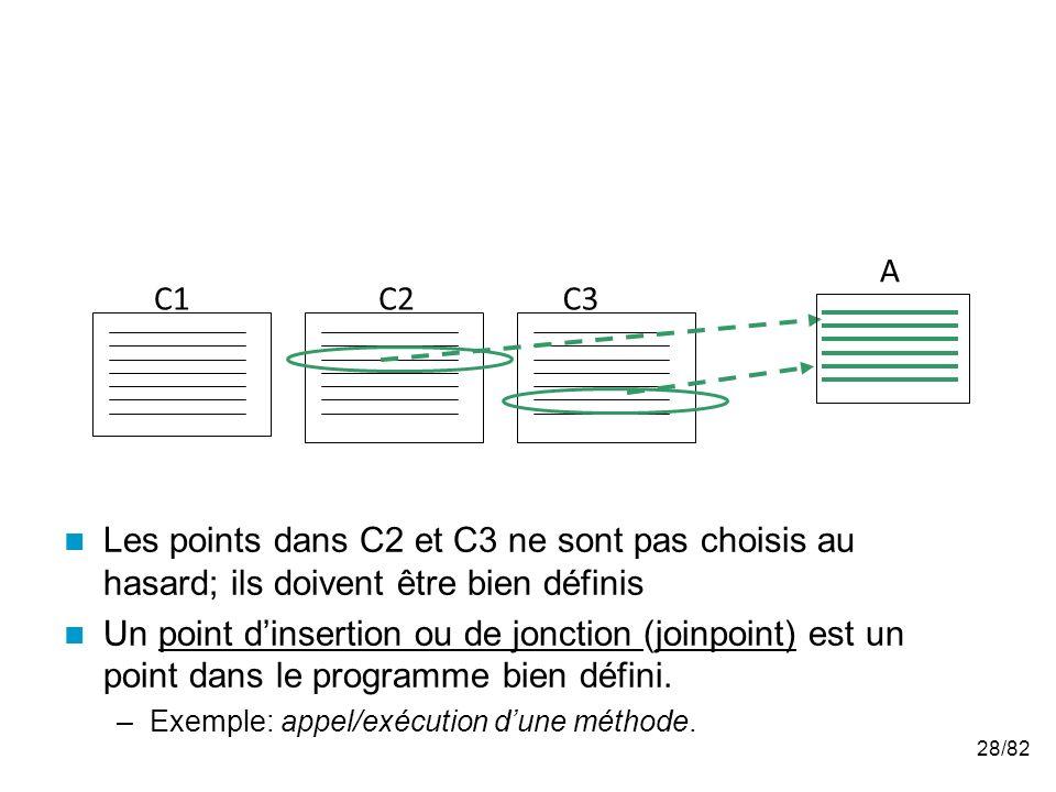 28/82 Les points dans C2 et C3 ne sont pas choisis au hasard; ils doivent être bien définis Un point dinsertion ou de jonction (joinpoint) est un point dans le programme bien défini.