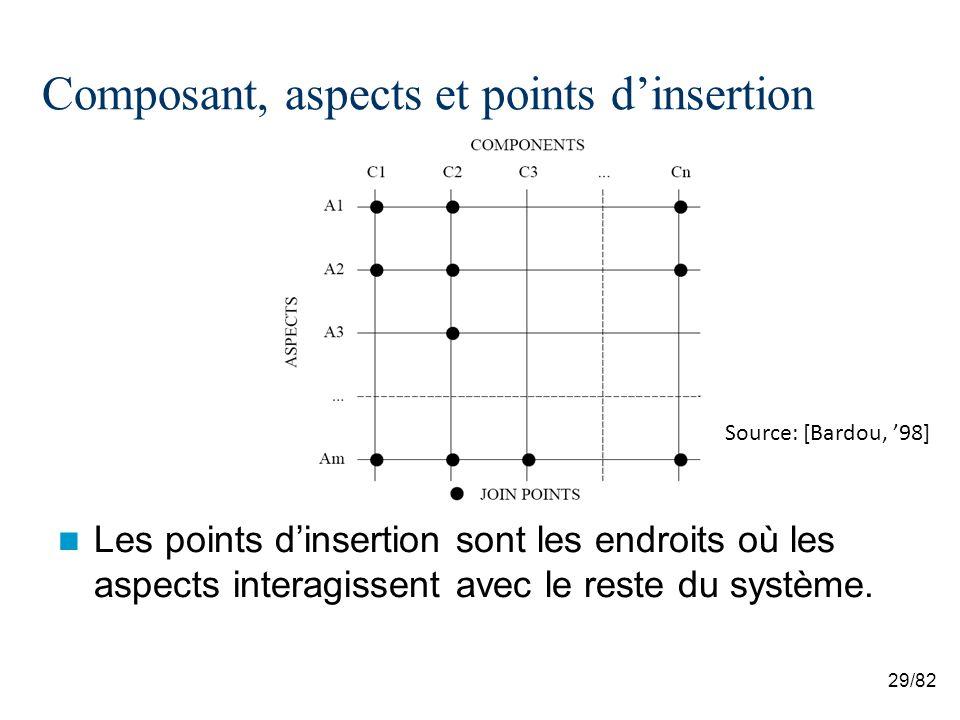 29/82 Composant, aspects et points dinsertion Les points dinsertion sont les endroits où les aspects interagissent avec le reste du système.