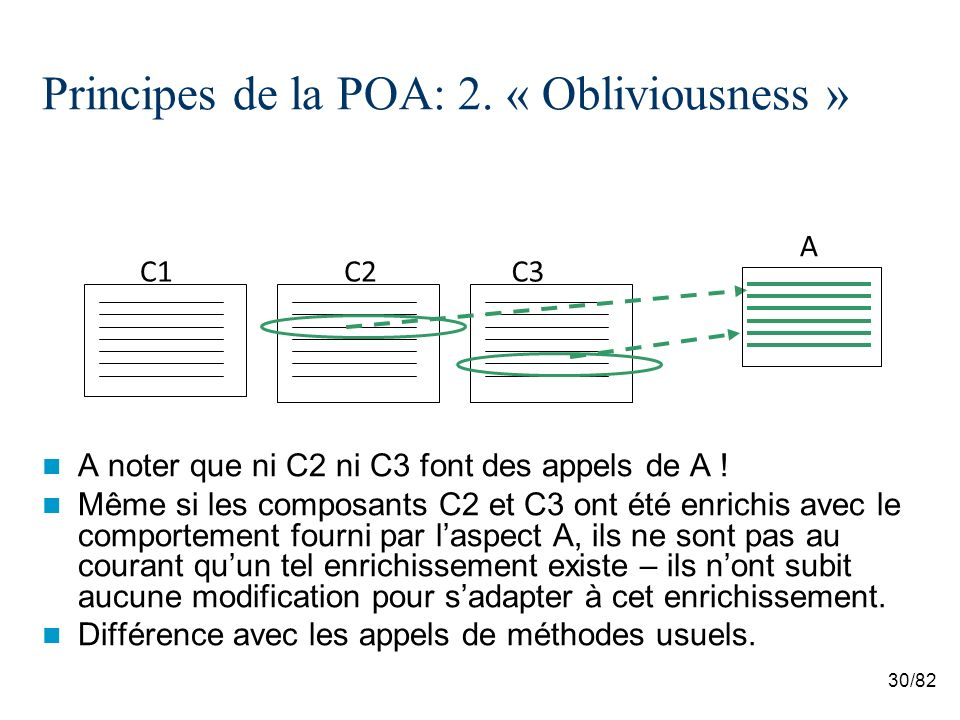 30/82 Principes de la POA: 2. « Obliviousness » A noter que ni C2 ni C3 font des appels de A .