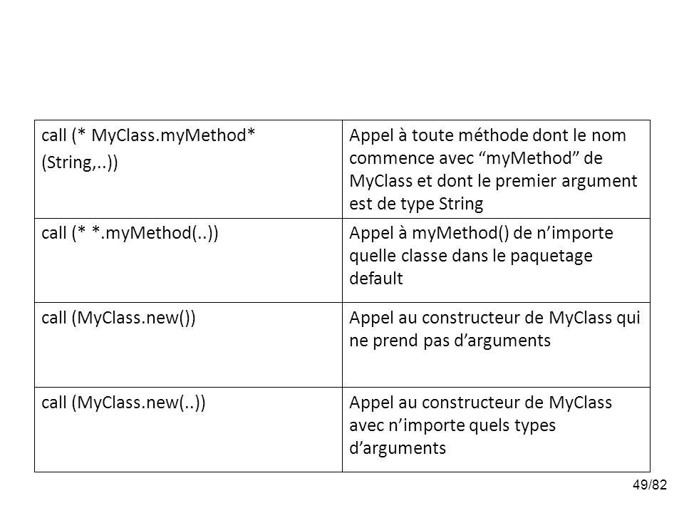 49/82 Appel au constructeur de MyClass avec nimporte quels types darguments call (MyClass.new(..)) Appel au constructeur de MyClass qui ne prend pas d