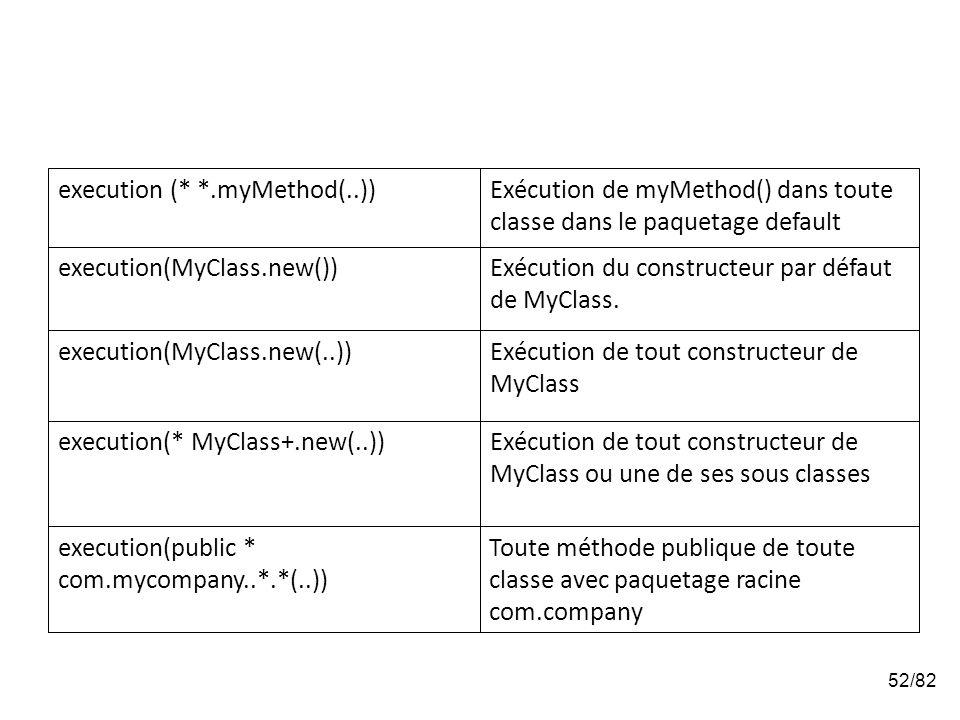 52/82 Exécution de tout constructeur de MyClass ou une de ses sous classes execution(* MyClass+.new(..)) Exécution de tout constructeur de MyClass execution(MyClass.new(..)) Exécution du constructeur par défaut de MyClass.