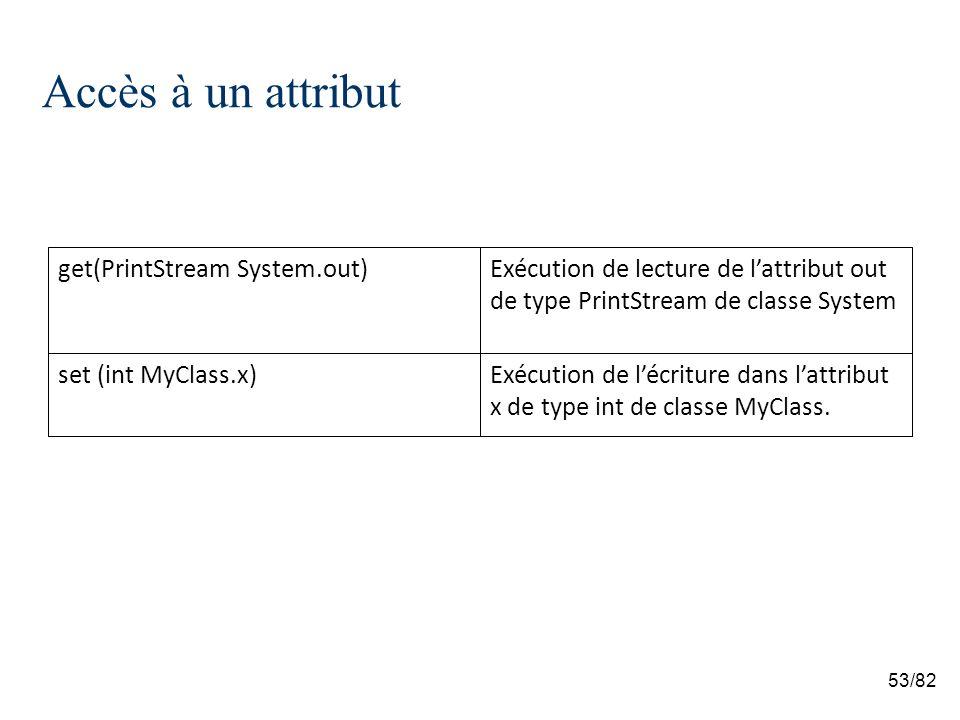 53/82 Accès à un attribut Exécution de lécriture dans lattribut x de type int de classe MyClass.