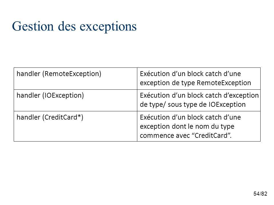 54/82 Gestion des exceptions Exécution dun block catch dune exception dont le nom du type commence avec CreditCard.