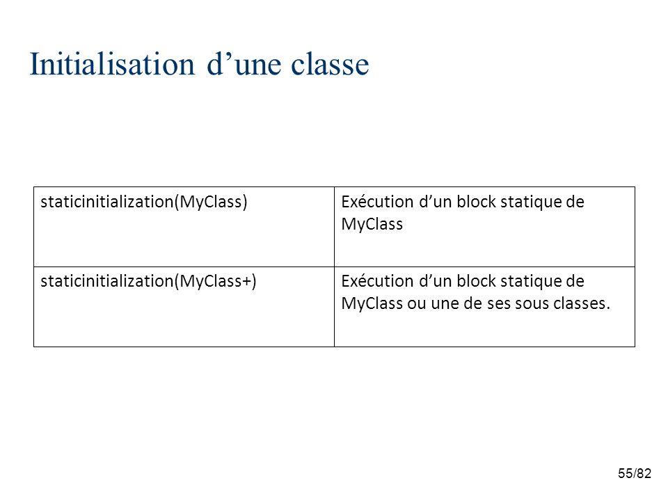55/82 Initialisation dune classe Exécution dun block statique de MyClass ou une de ses sous classes.