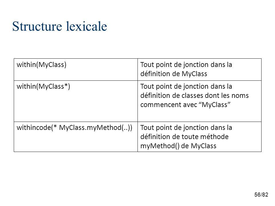 56/82 Structure lexicale Tout point de jonction dans la définition de toute méthode myMethod() de MyClass withincode(* MyClass.myMethod(..)) Tout point de jonction dans la définition de classes dont les noms commencent avec MyClass within(MyClass*) Tout point de jonction dans la définition de MyClass within(MyClass)