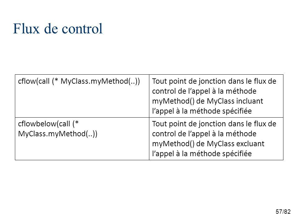 57/82 Flux de control Tout point de jonction dans le flux de control de lappel à la méthode myMethod() de MyClass excluant lappel à la méthode spécifi